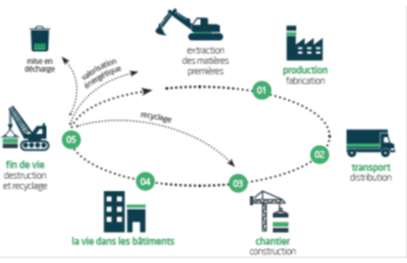 Plateforme Analyse en cycle de vie